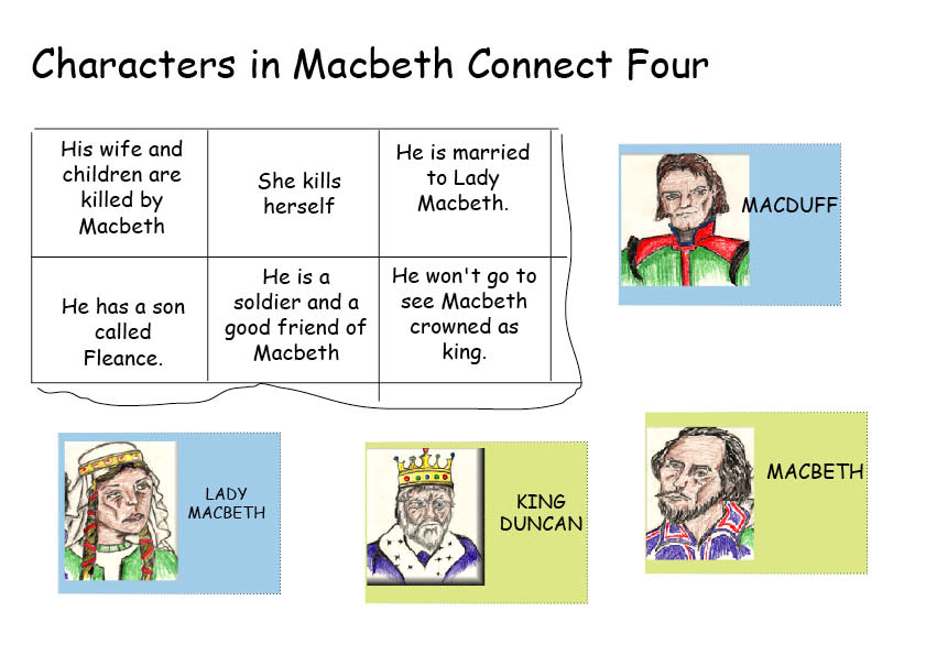 macbeth characters in the first Macbeth characters : a coggle diagram about lady macbeth (cruel and ruthless, very ambitious, clever and quick-witted, used by shakespeare to explore gender and power,  the first time he meets the witches he trusts them the dagger that leads him to duncan's room.
